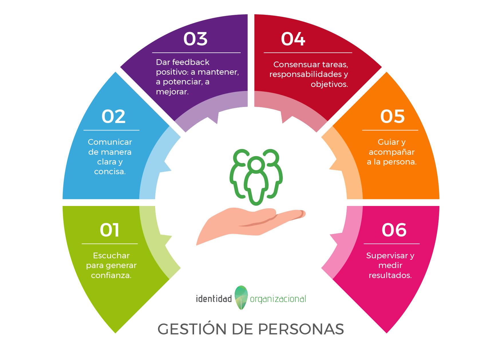 Gestionar Personas IO