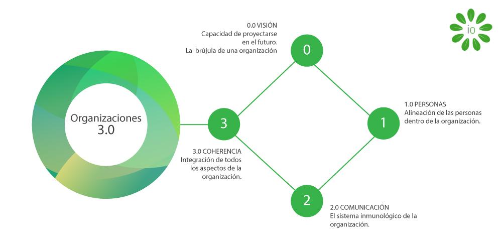 IO - ORGANIZACIONES_3.0