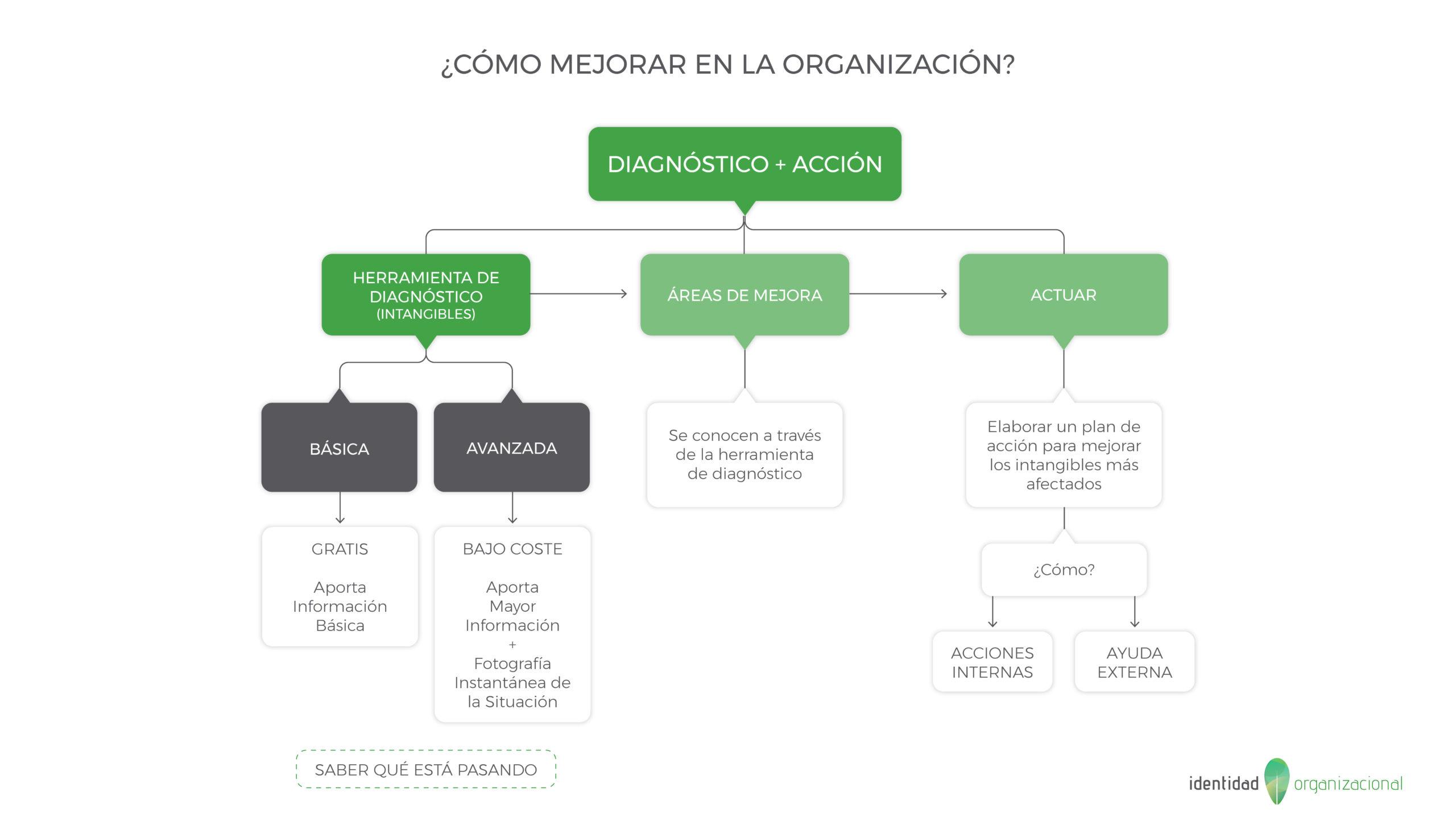 Herramienta Diagnóstico Empresarial