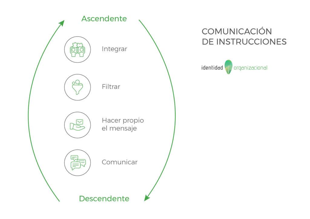 ComunicacionInstrucciones