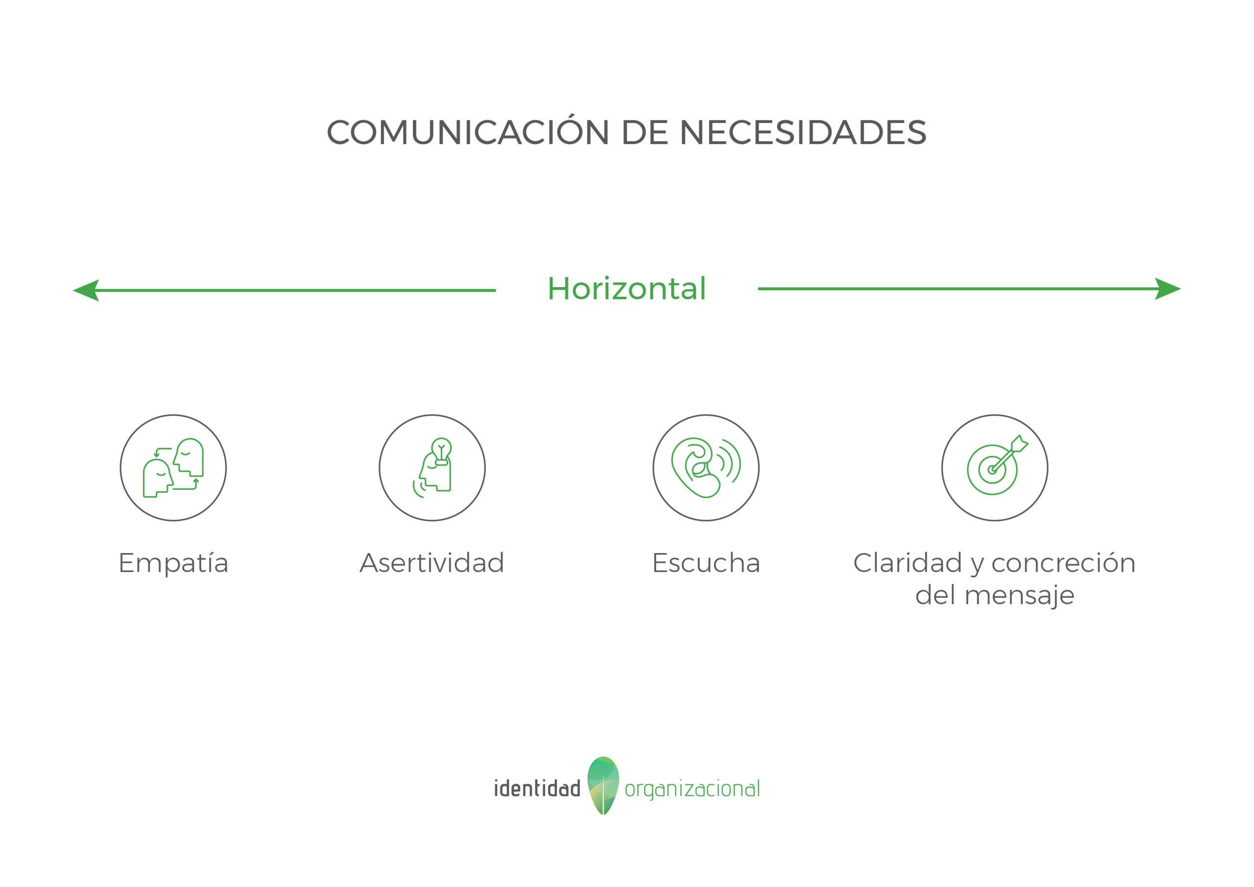 Comunicación interna horizontal