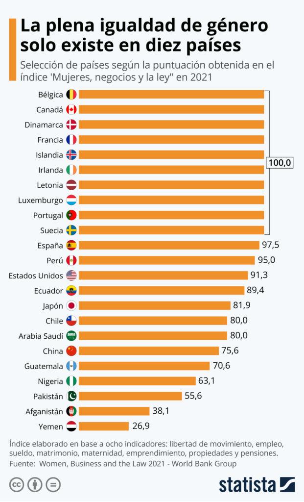 Statista Igualdad Plena IO
