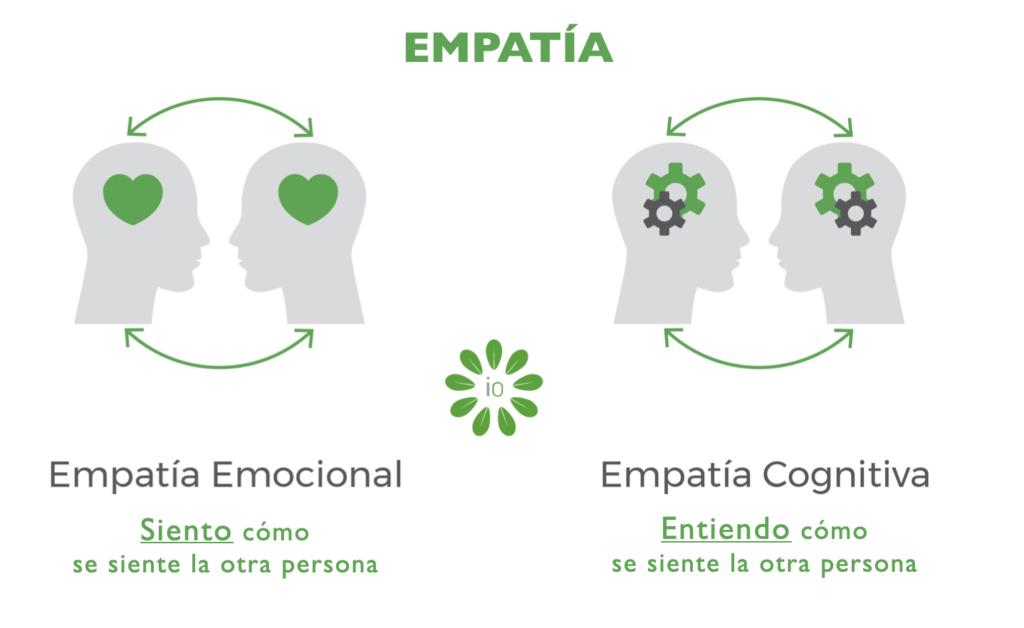empatia cognitiva y emocional IO